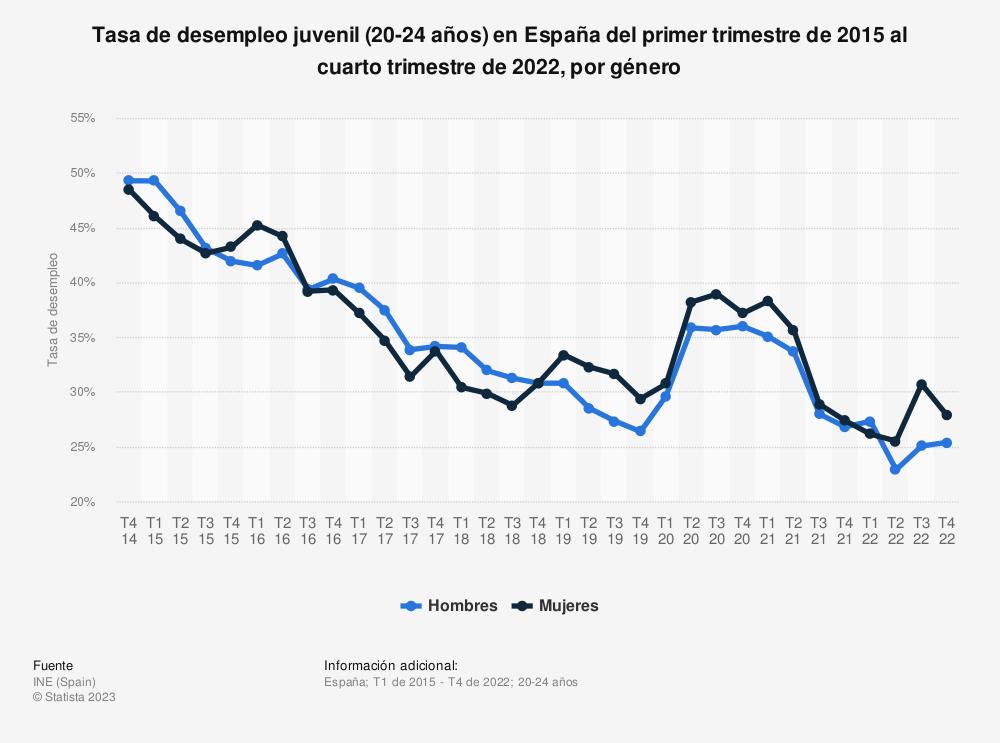 Estadística: Tasa de desempleo juvenil (20-24 años) en España del primer trimestre de 2015 al cuarto trimestre de 2019, por género  | Statista