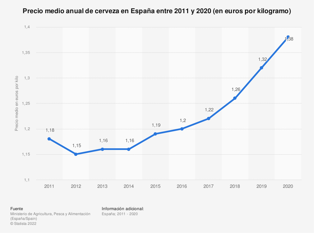 Estadística: Precio medio anual de cerveza en España entre 2011 y 2019 (en euros por kilogramo)  | Statista