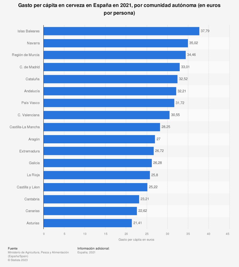 Estadística: Gasto per cápita en cerveza en España en 2018, desglosado por comunidad autónoma (en euros)  | Statista