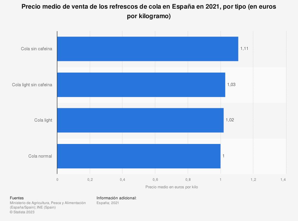 Estadística: Precio medio de venta de los refrescos de cola en España en 2018, por tipo de cola (en euros por kilogramo) | Statista