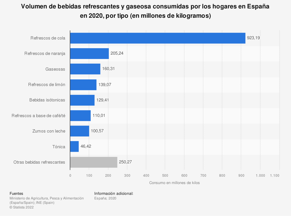 Estadística: Volumen de bebidas refrescantes y gaseosa consumidas por los hogares en España en 2019, por tipo (en millones de kilogramos) | Statista
