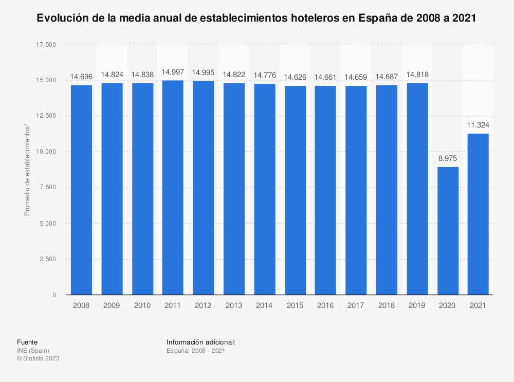 Estadística: Evolución de la media anual de establecimientos hoteleros en España de 2006 a 2017 | Statista