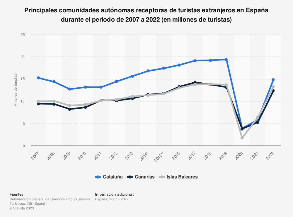 Estadística: Principales comunidades autónomas receptoras de turistas extranjeros en España durante el periodo de 2007 a 2019 (en millones de turistas) | Statista