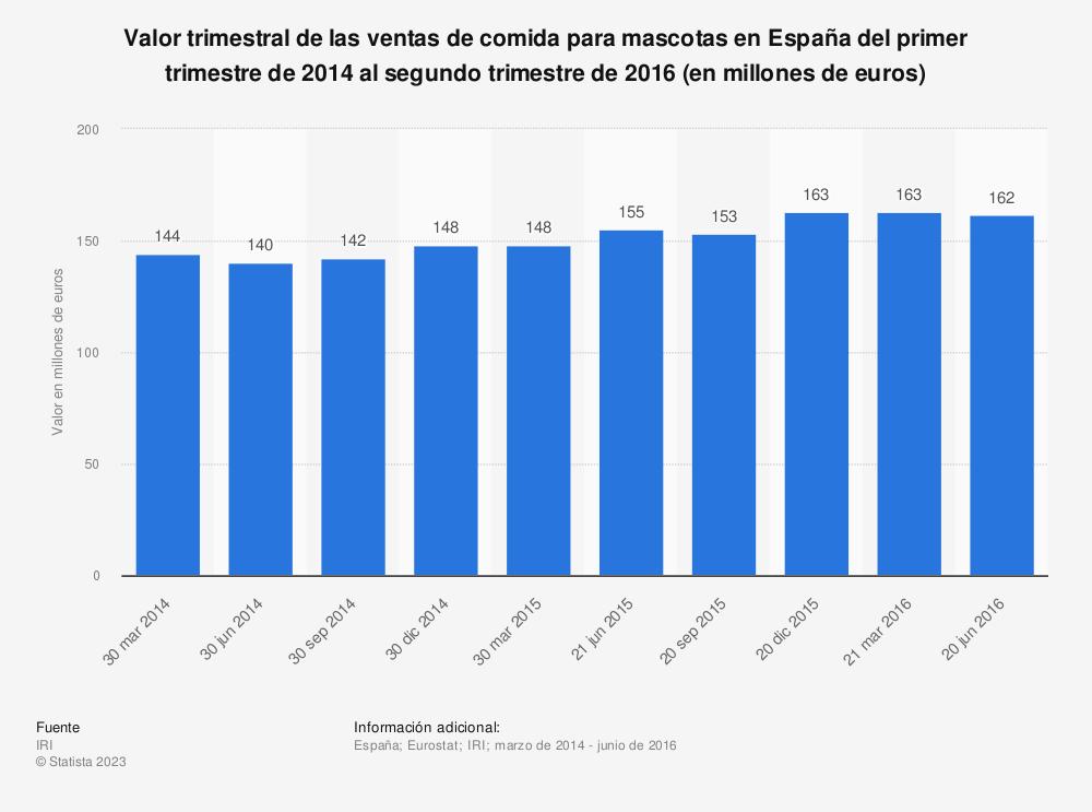 Estadística: Valor trimestral de las ventas de comida para mascotas en España del primer trimestre de 2014 al segundo trimestre de 2016 (en millones de euros) | Statista