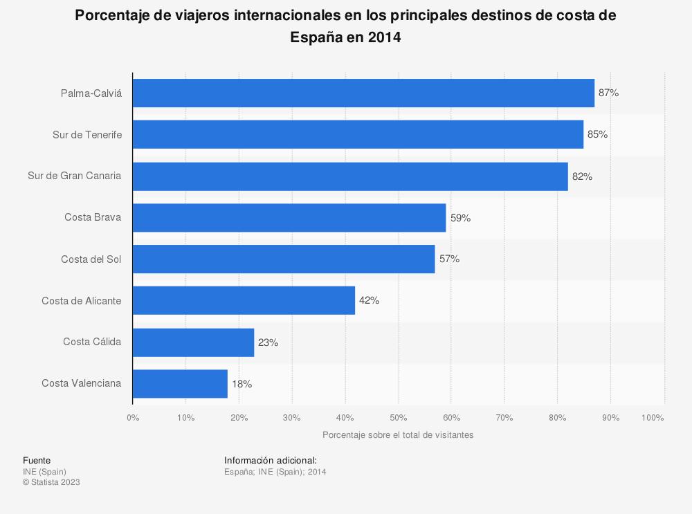 Estadística: Porcentaje de viajeros internacionales en los principales destinos de costa de España en 2014 | Statista