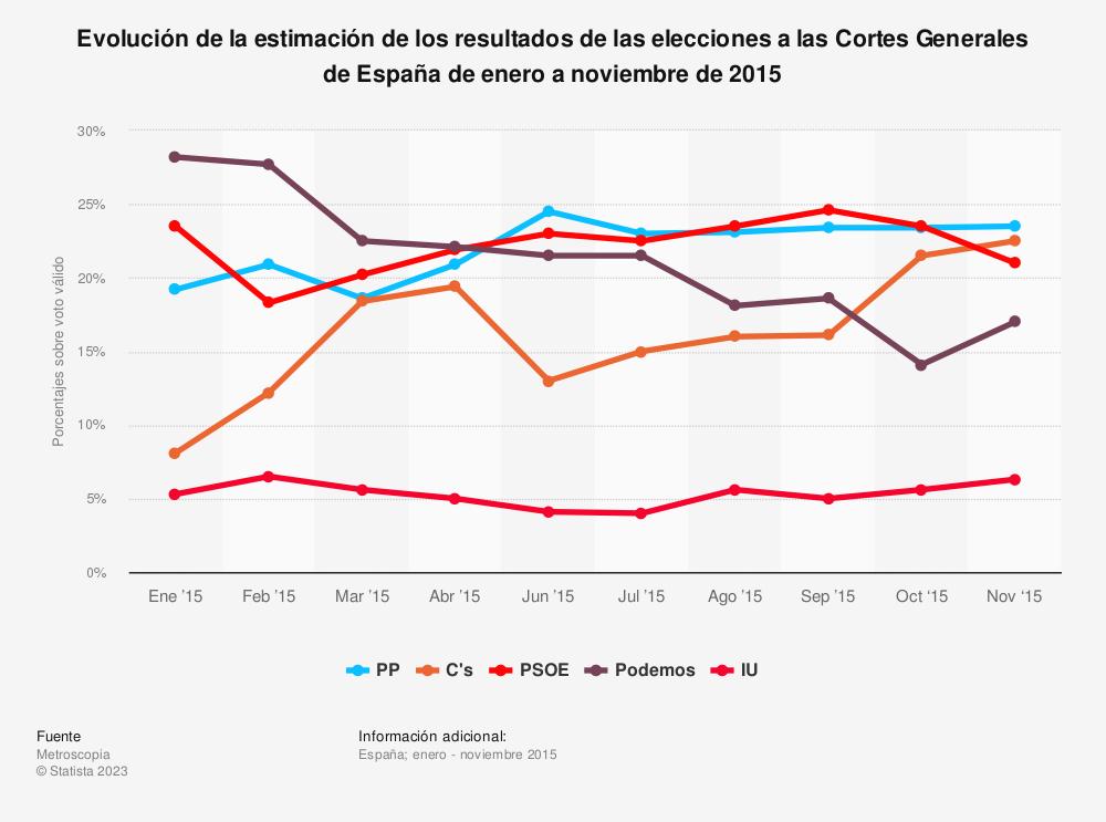 Estadística: Evolución de la estimación de los resultados de las elecciones a las Cortes Generales de España de enero a noviembre de 2015 | Statista