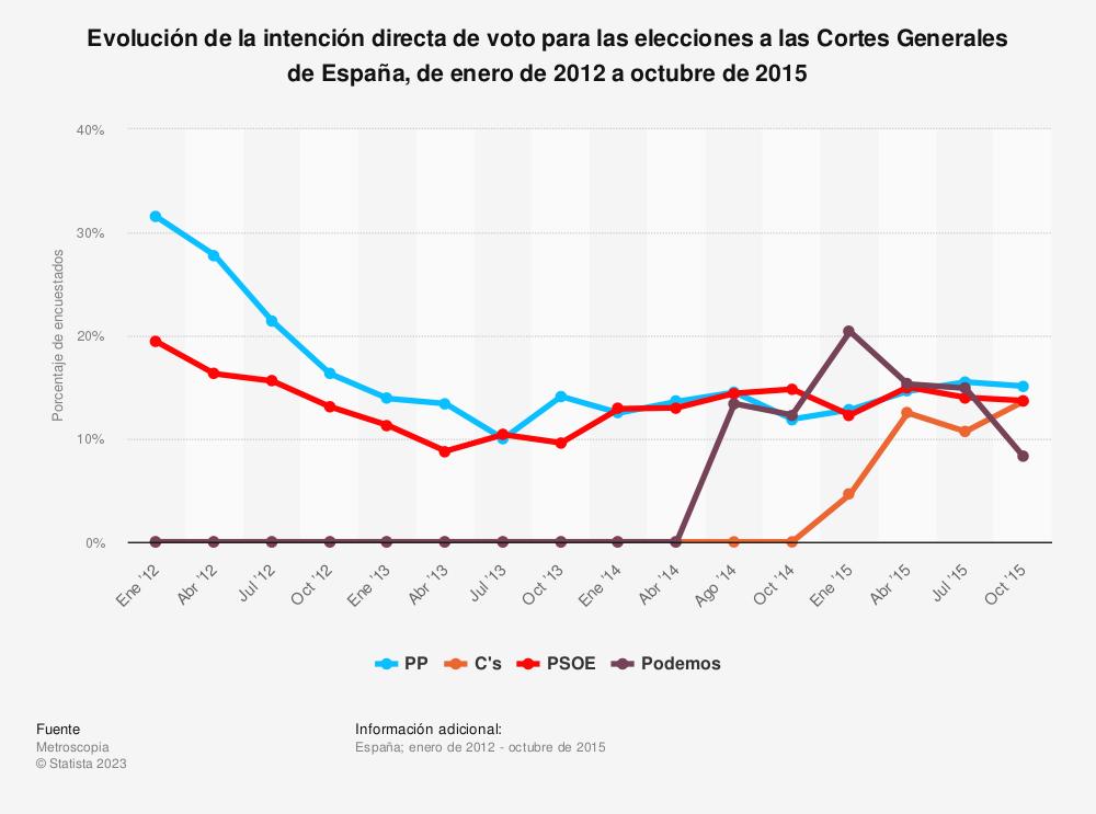 Estadística: Evolución de la intención directa de voto para las elecciones a las Cortes Generales de España, de enero de 2012 a octubre de 2015 | Statista