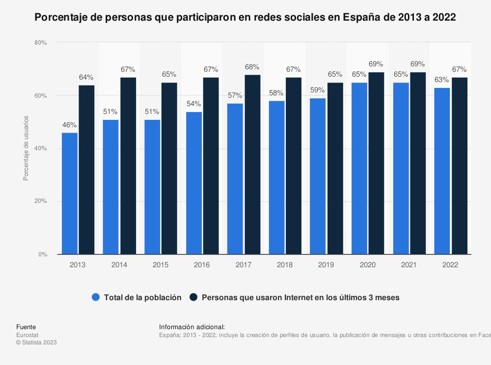 Estadística: Porcentaje de personas que participaron en redes sociales en España de 2011 a 2018 | Statista