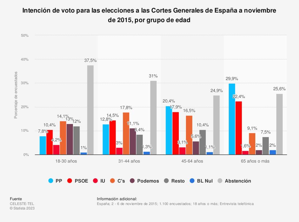 Estadística: Intención de voto para las elecciones a las Cortes Generales de España a noviembre de 2015, por grupo de edad | Statista
