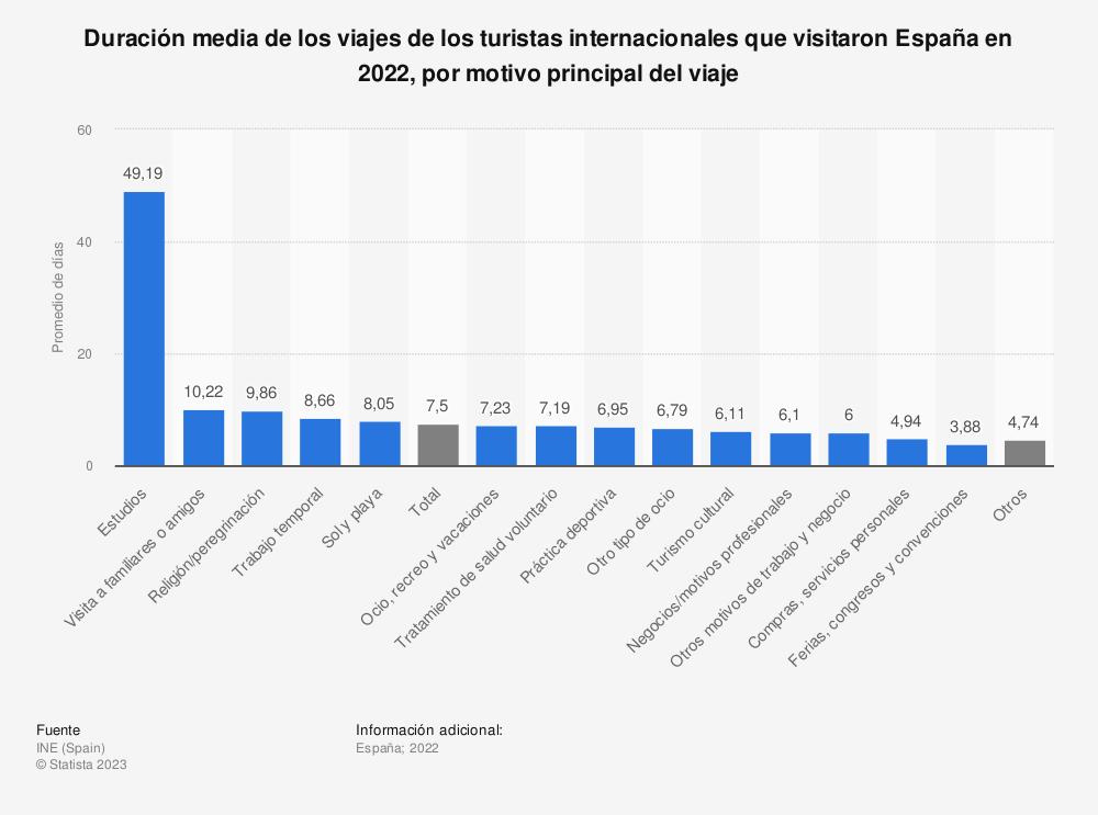 Estadística: Duración media de los viajes de los turistas internacionales que visitaron España en 2018, por motivo principal del viaje | Statista
