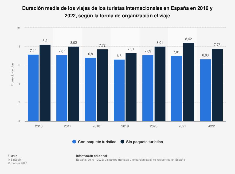 Estadística: Duración media de los viajes de los turistas internacionales en España en 2016 y 2019, según la forma de organización el viaje | Statista