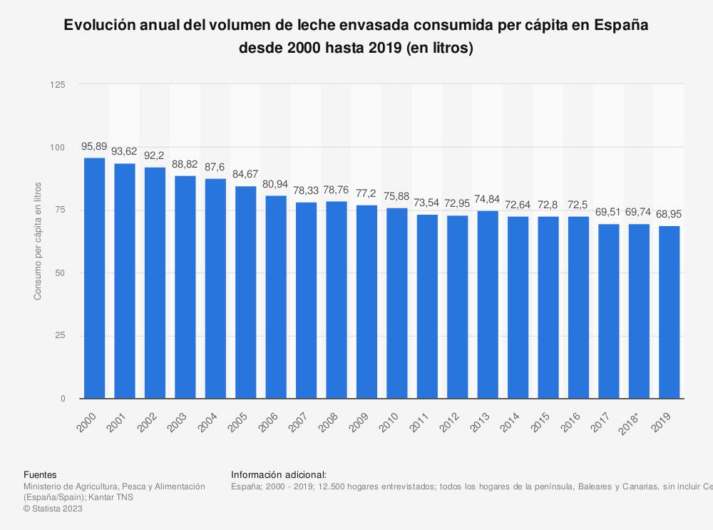 Estadística: Evolución anual del volumen de leche envasada consumida per cápita en España desde 2000 hasta 2017 (en litros) | Statista