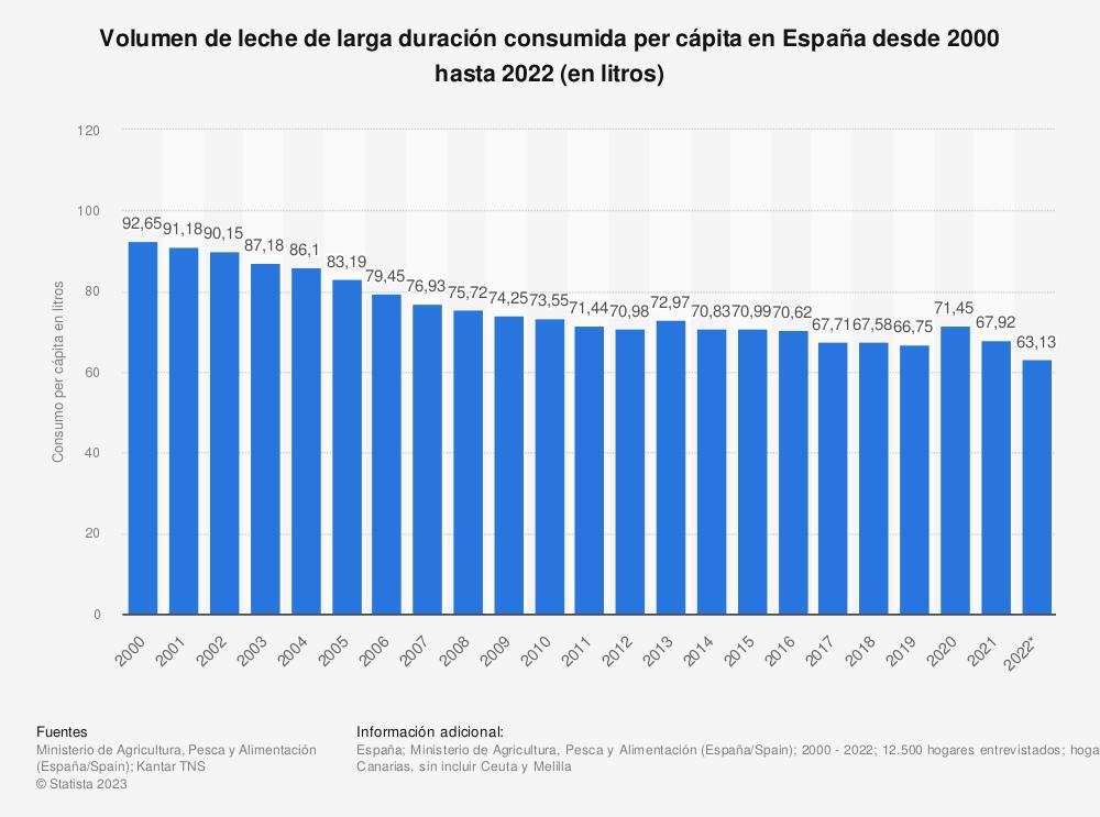 Estadística: Evolución anual del volumen de leche de larga duración consumida per cápita en España desde 2000 hasta 2017 (en litros) | Statista