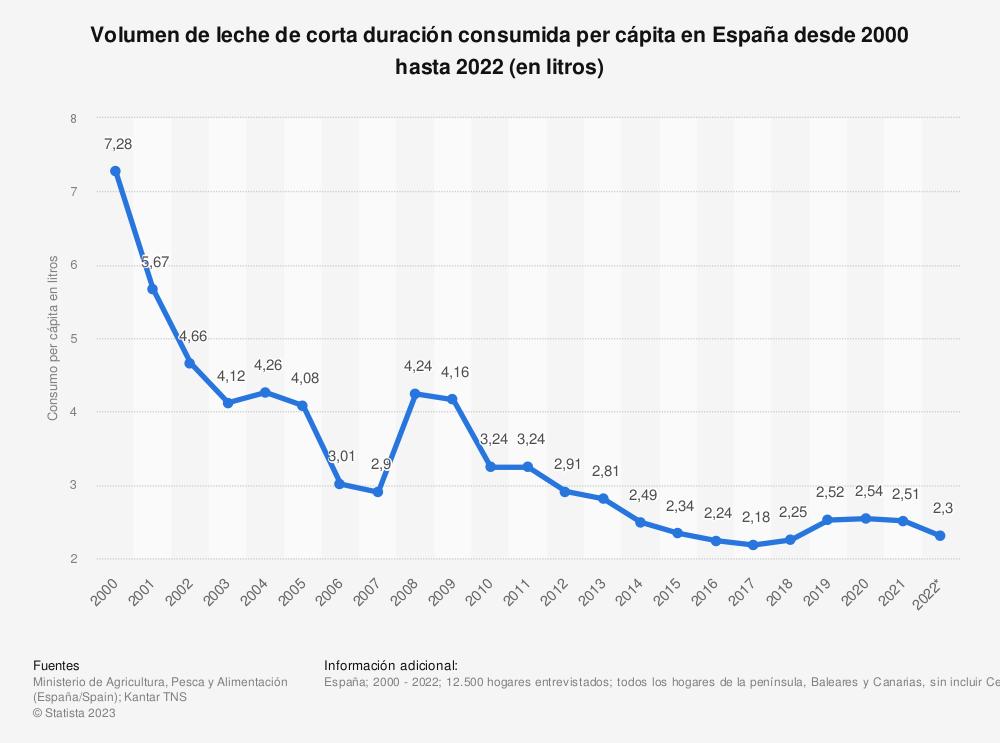 Estadística: Evolución anual del volumen de leche de corta duración consumida per cápita en España desde 2000 hasta 2018 (en litros) | Statista