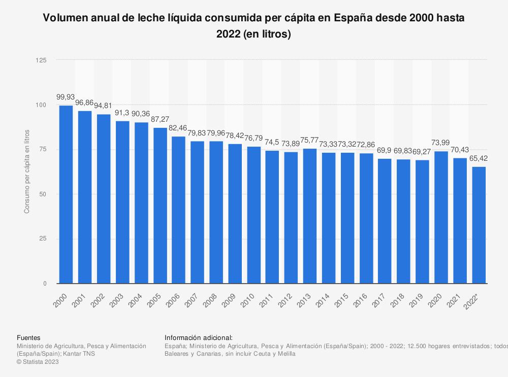 Estadística: Volumen anual de leche líquida consumida per cápita en España desde 2000 hasta 2019 (en litros) | Statista