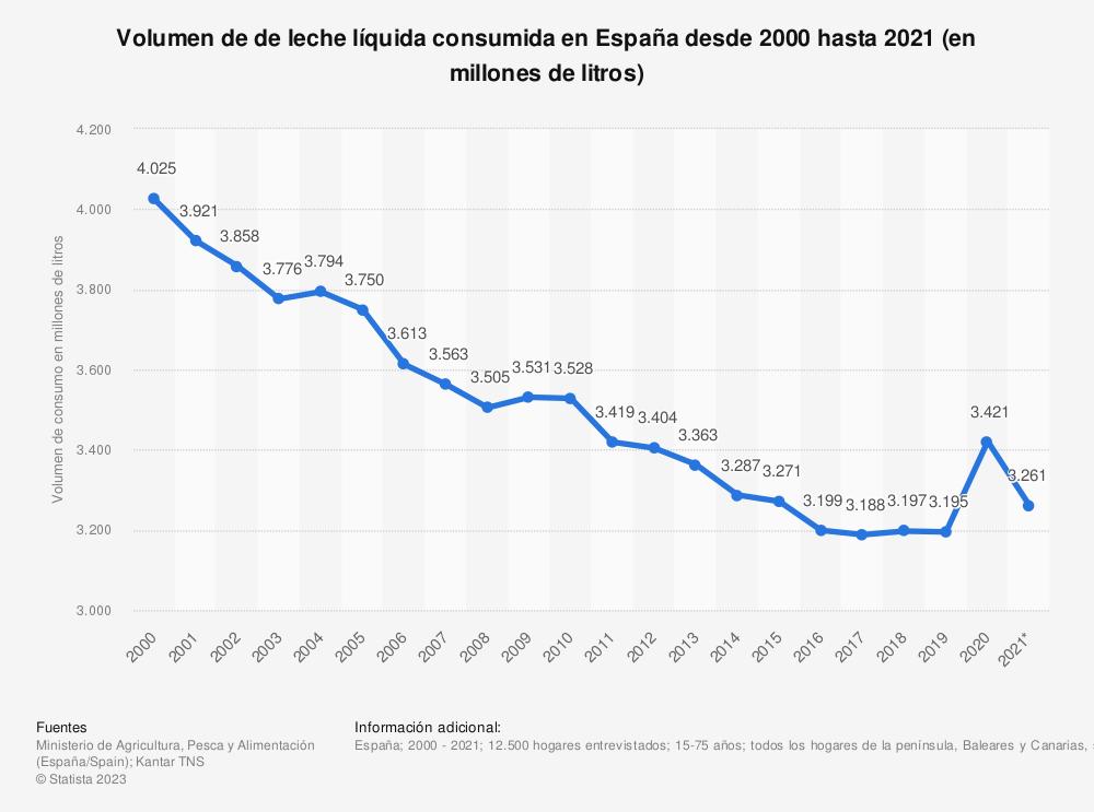 Estadística: Volumen de de leche líquida consumida en España desde 2000 hasta 2019 (en millones de litros) | Statista