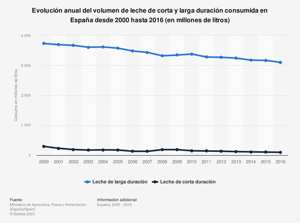 Estadística: Evolución anual del volumen de leche de corta y larga duración consumida en España desde 2000 hasta 2016 (en millones de litros) | Statista