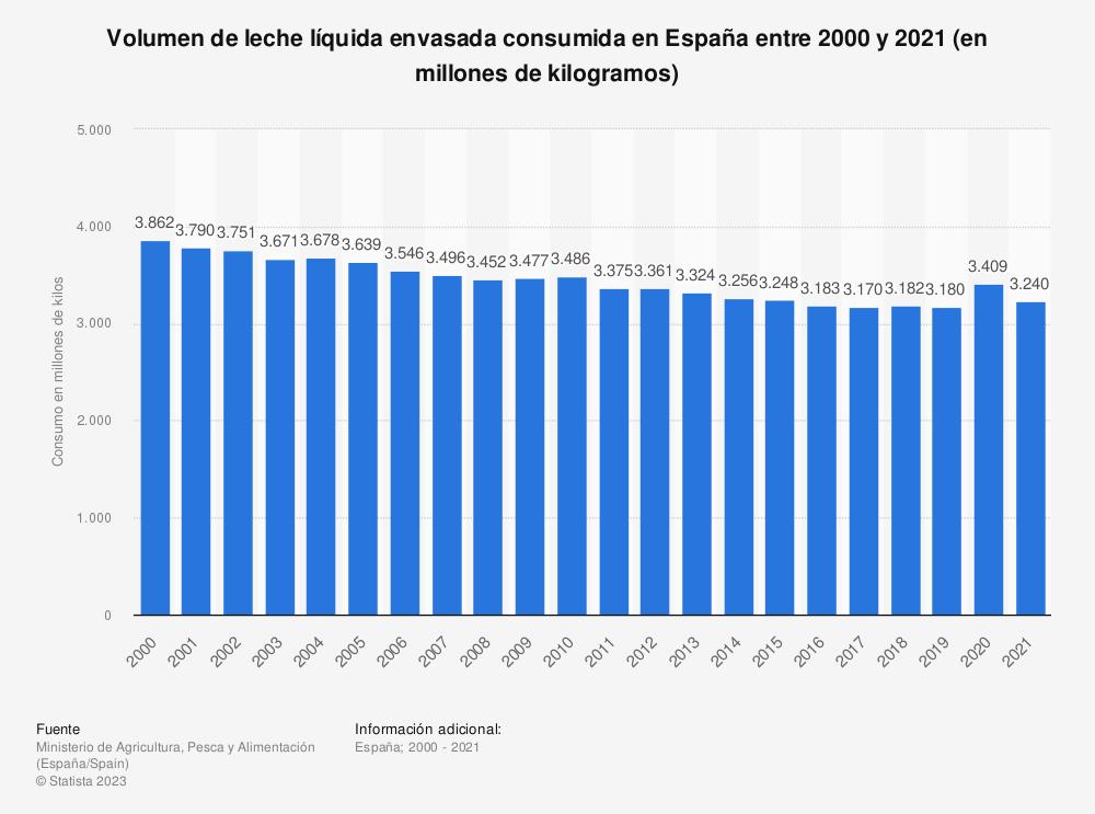 Estadística: Volumen de leche líquida envasada consumida en España entre 2000 y 2018 (en millones de kilogramos) | Statista