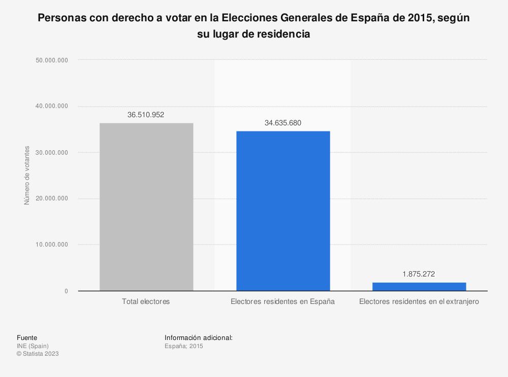 Estadística: Personas con derecho a votar en la Elecciones Generales de España de 2015, según su lugar de residencia | Statista