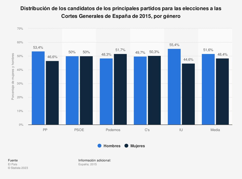Estadística: Distribución de los candidatos de los principales partidos para las elecciones a las Cortes Generales de España de 2015, por género | Statista