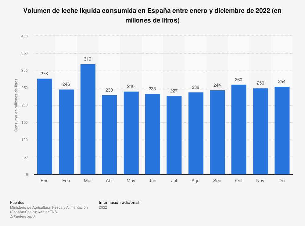 Estadística: Volumen mensual de leche líquida consumida en España entre 2019 (en millones de litros) | Statista