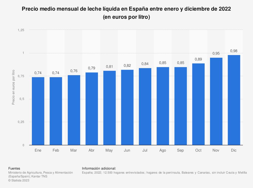 Estadística: Precio medio mensual de leche líquida en España entre enero y diciembre de 2017 (en euros por litro) | Statista