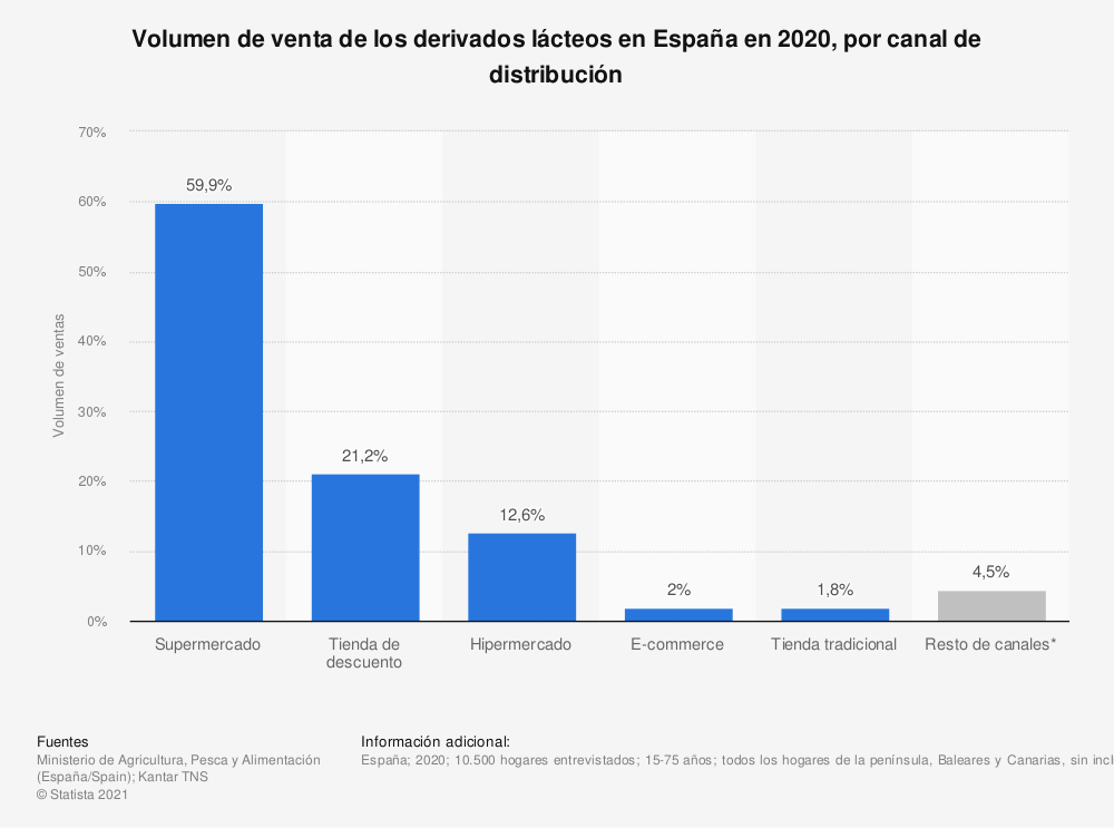Estadística: Volumen de venta de los derivados lácteos en España en 2018, por canal de distribución  | Statista