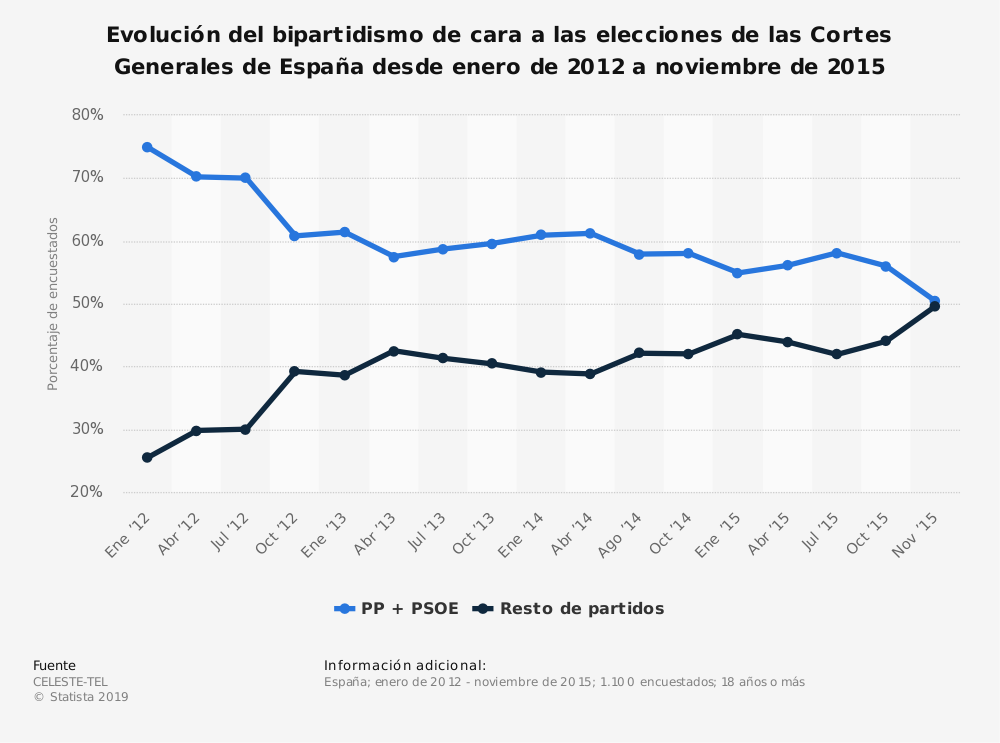 Estadística: Evolución del bipartidismo de cara a las elecciones de las Cortes Generales de España desde enero de 2012 a noviembre de 2015 | Statista