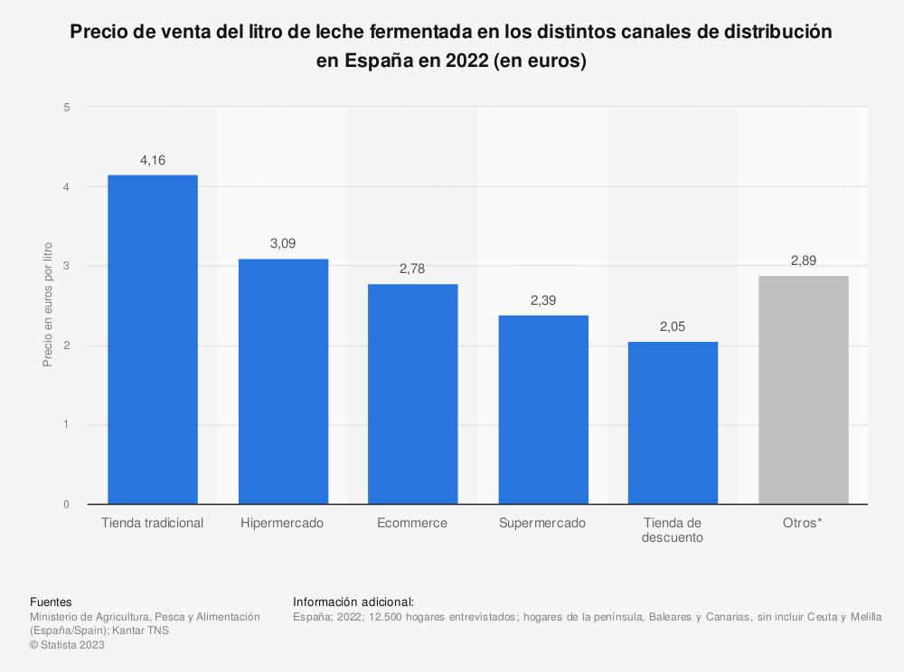 Estadística: Precio de venta del litro de leche fermentada en los distintos canales de distribución en España en 2020 (en euros) | Statista