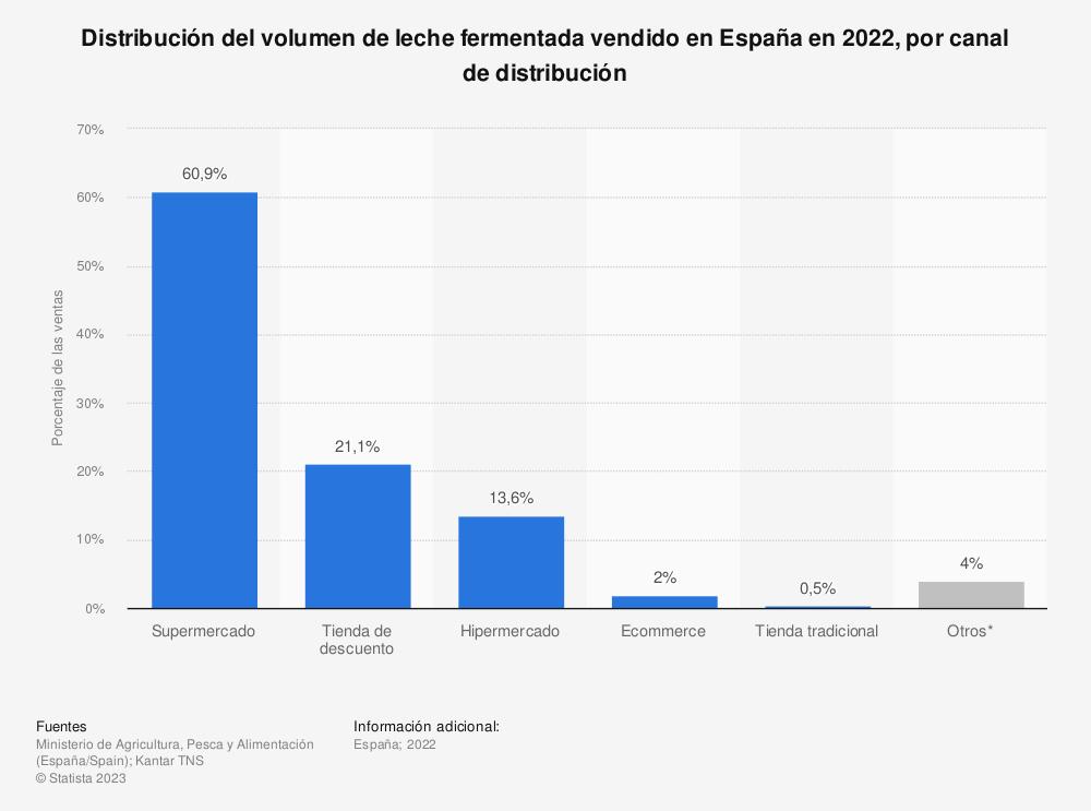 Estadística: Volumen de leche fermentada vendidos en España en 2019 en los distintos canales de distribución | Statista