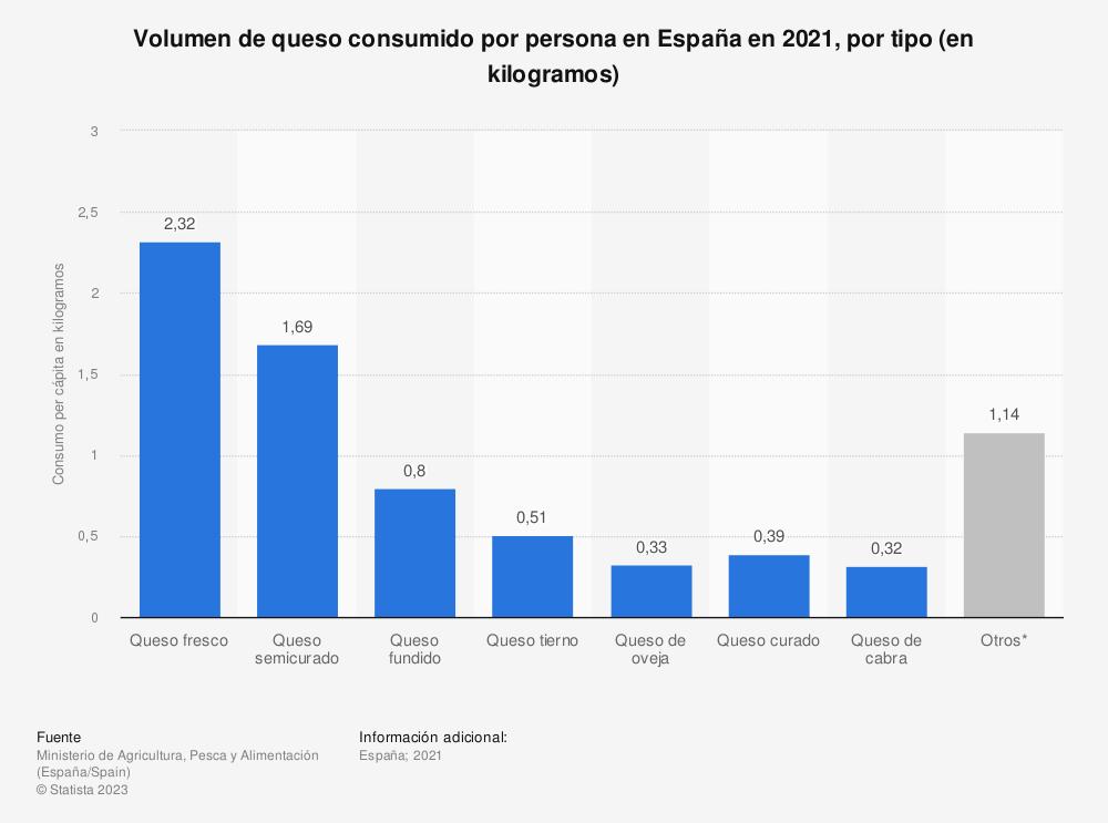 Estadística: Volumen de queso consumido por persona en España en 2018 por tipo (en kilogramos) | Statista