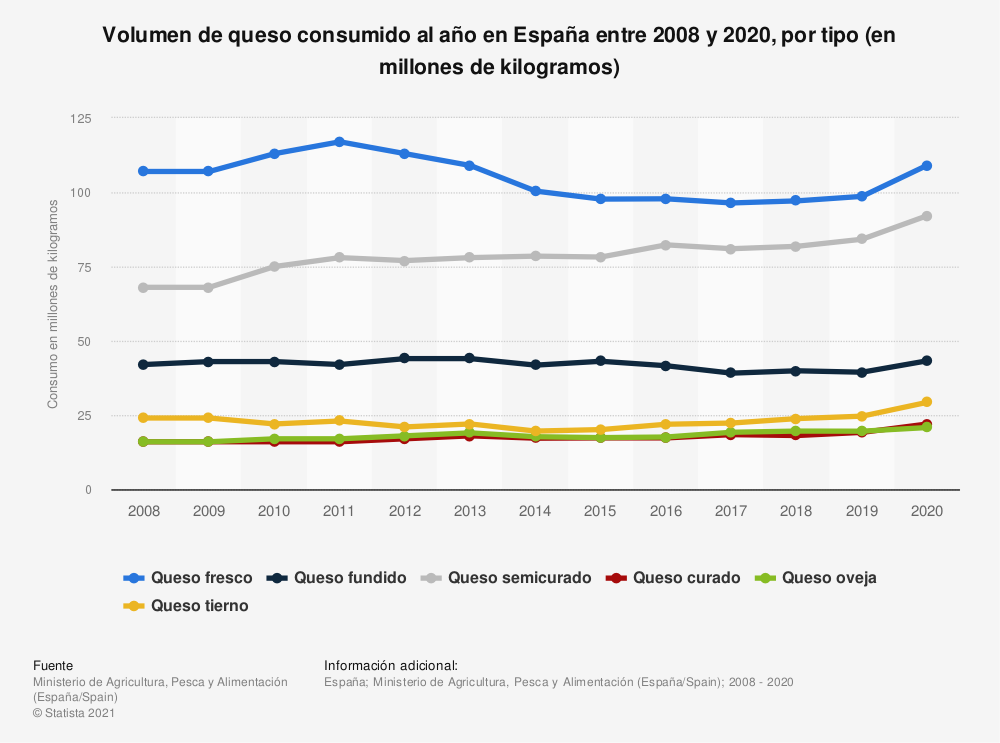 Estadística: Volumen de queso consumido al año en España entre 2008 y 2019, por tipo (en millones de kilogramos) | Statista