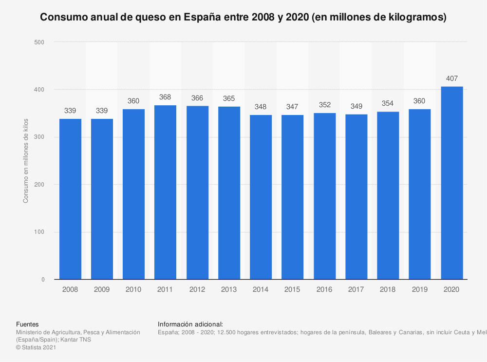 Estadística: Consumo anual de queso en España entre 2008 y 2017 (en millones de kilos) | Statista