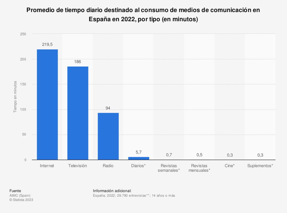 Estadística: Promedio de tiempo diario destinado al consumo de medios de comunicación en España en 2018, por tipo (en minutos) | Statista