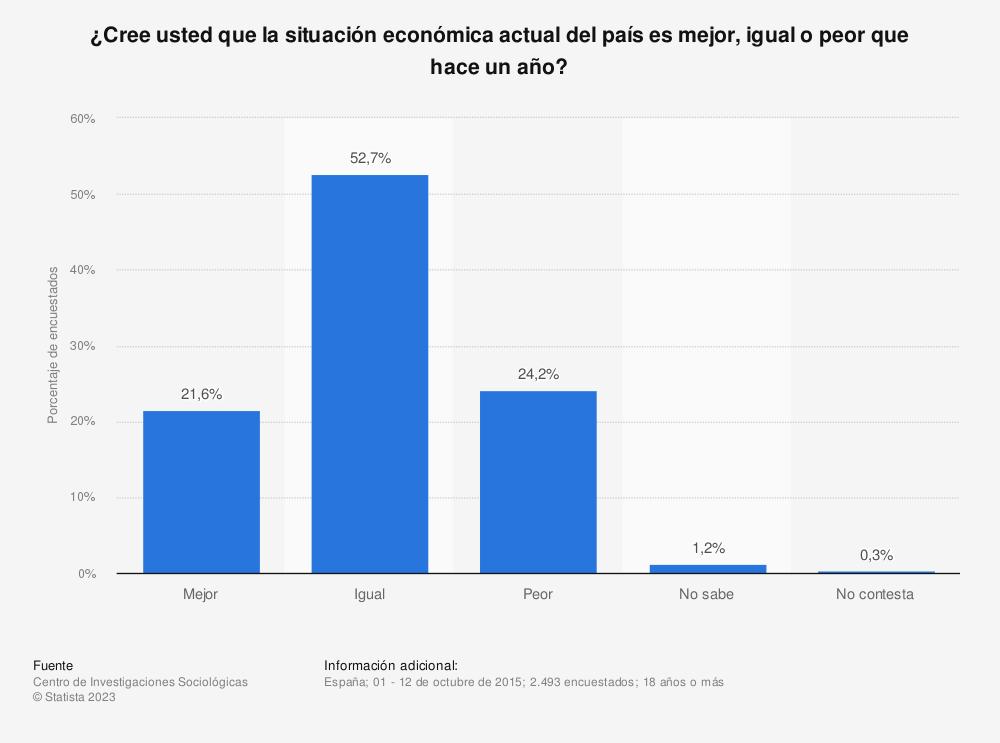 Estadística: ¿Cree usted que la situación económica actual del país es mejor, igual o peor que hace un año? | Statista