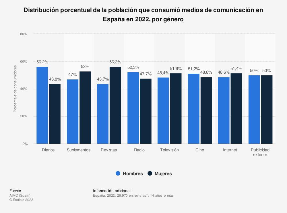 Estadística: Distribución porcentual de la población que consumió medios de comunicación en España en 2016, por género | Statista