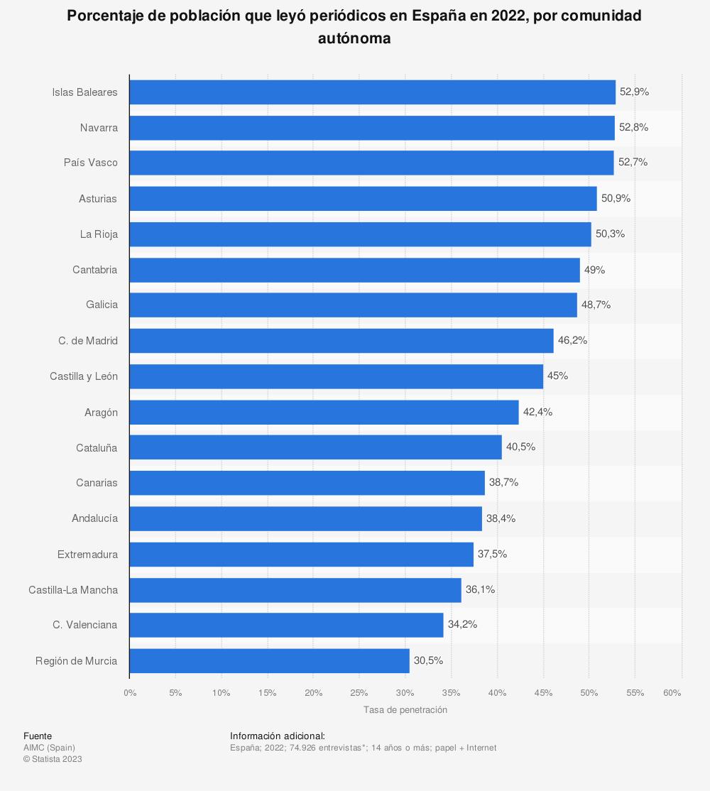 Estadística: Porcentaje de población que leyó periódicos en España en 2018, por comunidad autónoma | Statista