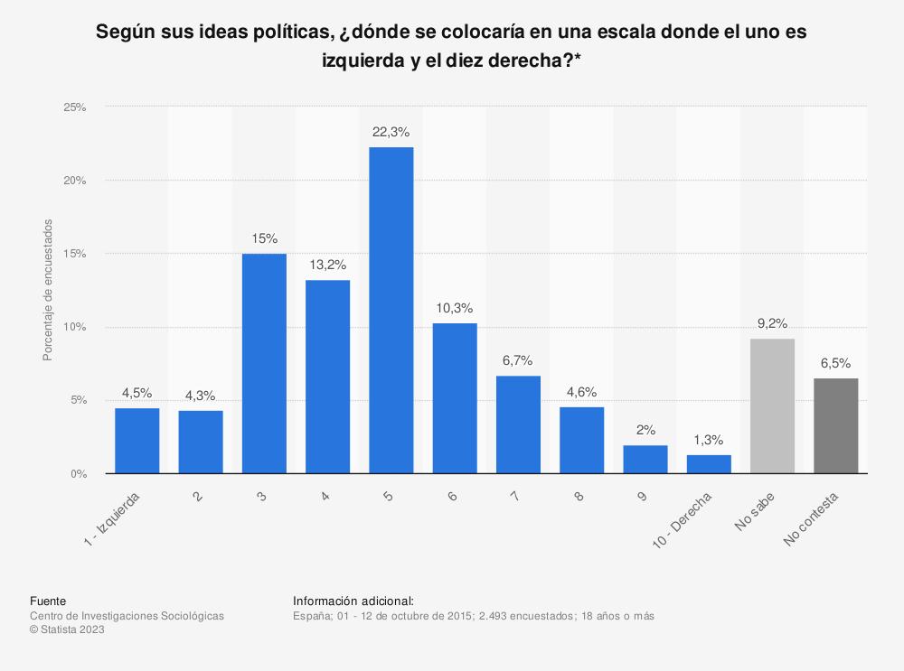 Estadística: Según sus ideas políticas, ¿dónde se colocaría en una escala donde el uno es izquierda y el diez derecha?* | Statista