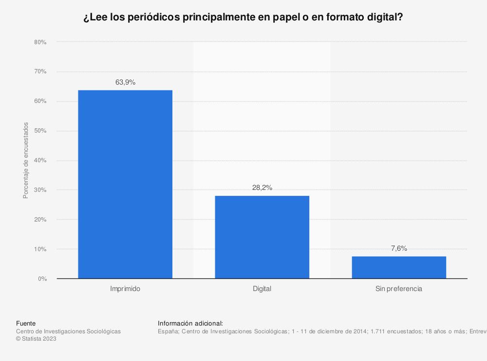 Estadística: ¿Lee los periódicos principalmente en papel o en formato digital? | Statista