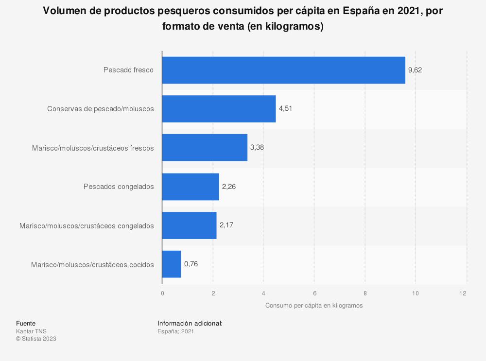 Estadística: Volumen de productos pesqueros consumidos per cápita en España en 2018, por formato de venta (en kilogramos) | Statista