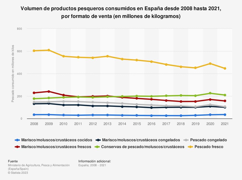 Estadística: Volumen de productos pesqueros consumidos en España desde 2008 hasta 2018, por formato de venta (en millones de kilogramos) | Statista
