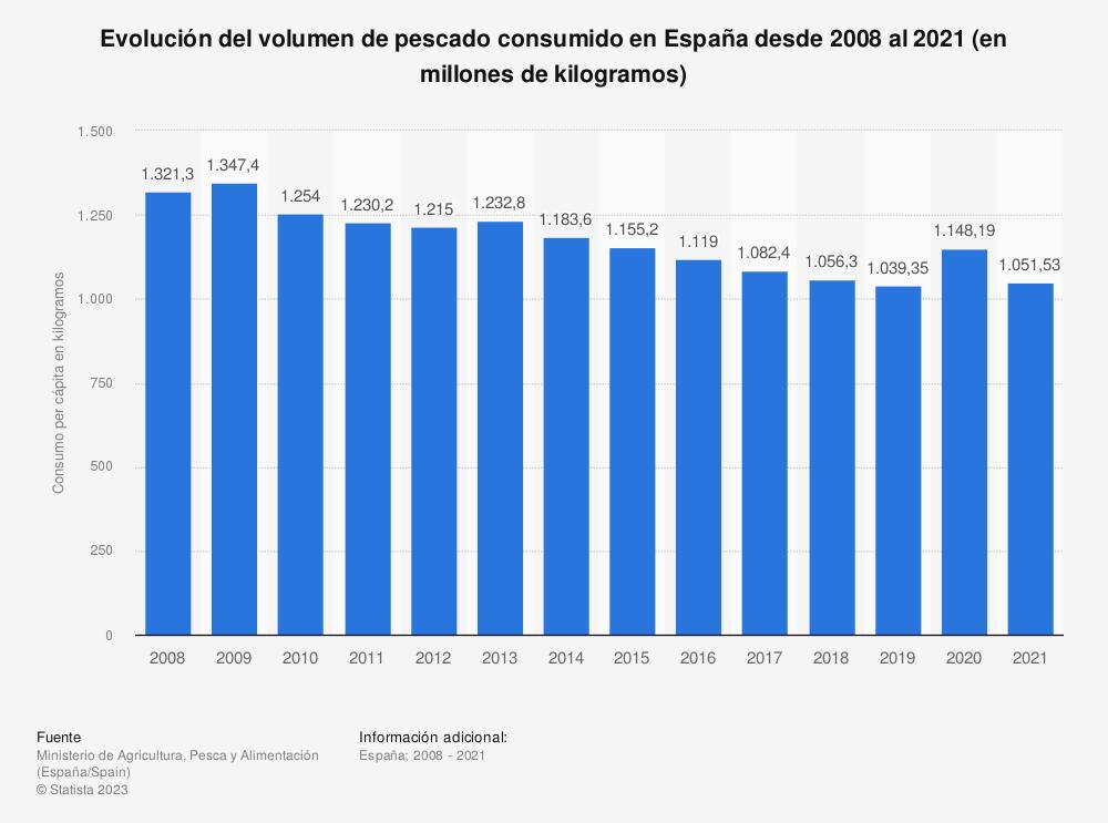 Estadística: Evolución del volumen de pescado consumido en España desde 2008 al 2019 (en millones de kilogramos) | Statista