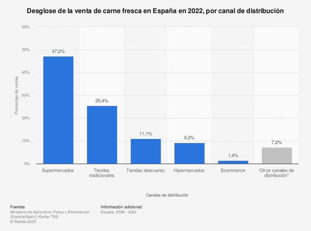 Estadística: Desglose de la venta de carne fresca en España durante 2017, por canal de distribución | Statista
