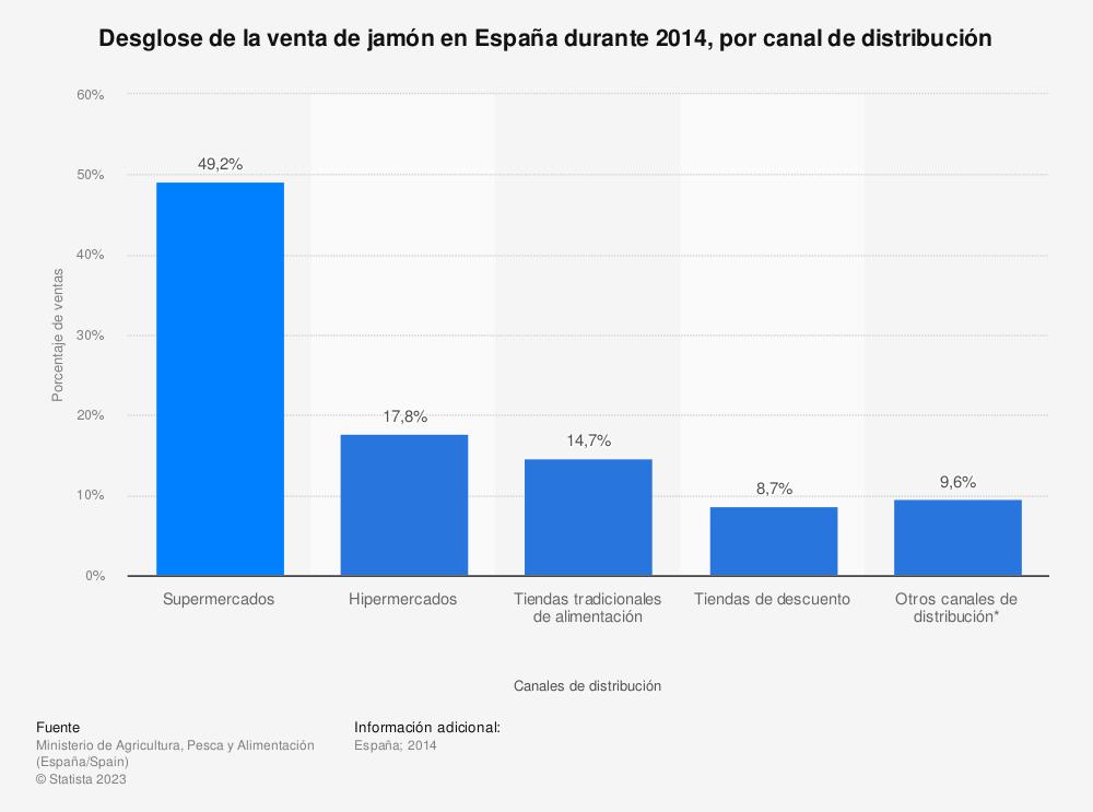 Estadística: Desglose de la venta de jamón en España durante 2014, por canal de distribución | Statista