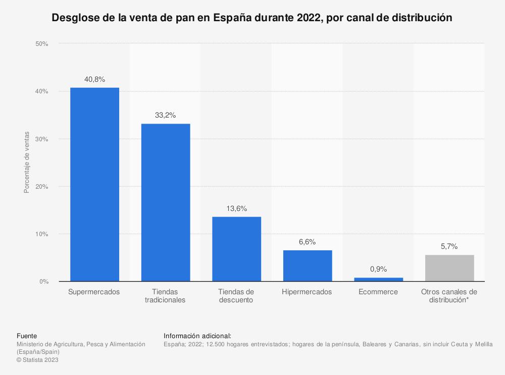 Estadística: Desglose de la venta de pan en España durante 2017, por canal de distribución | Statista