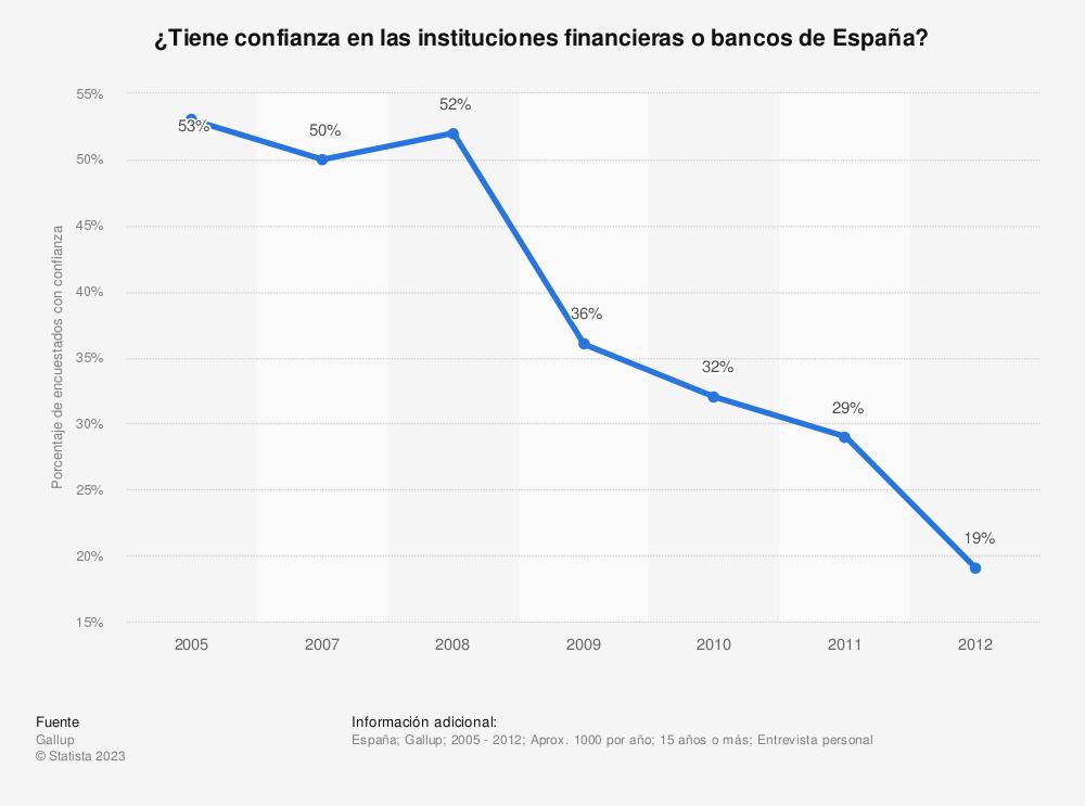 Estadística: ¿Tiene confianza en las instituciones financieras o bancos de España?  | Statista
