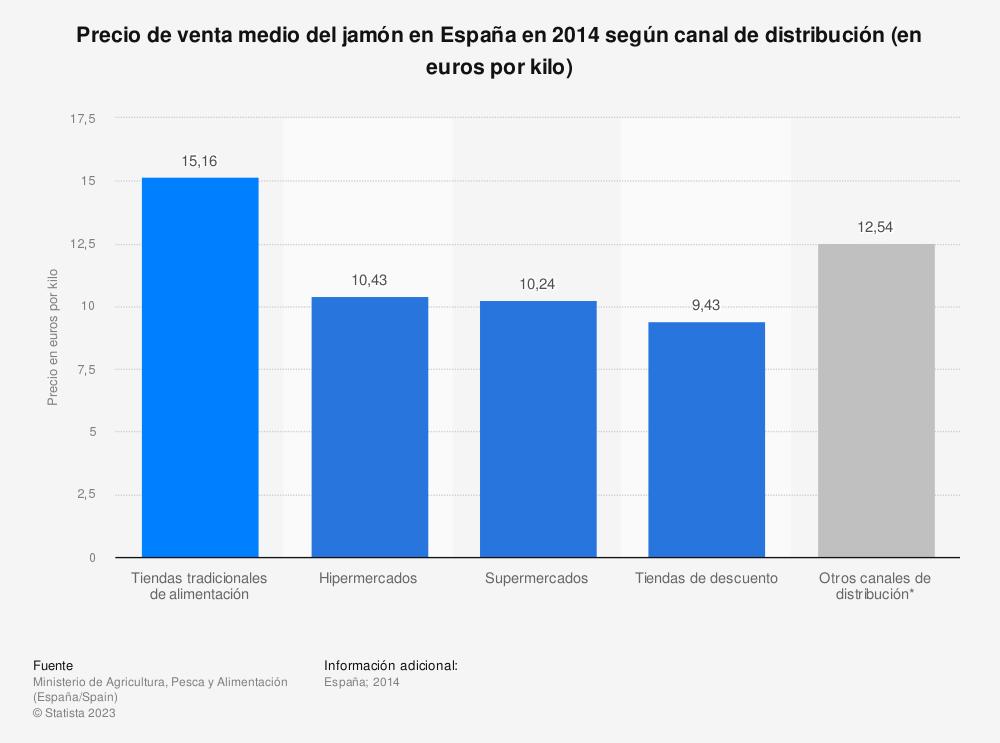 Estadística: Precio de venta medio del jamón en España en 2014 según canal de distribución (en euros por kilo) | Statista