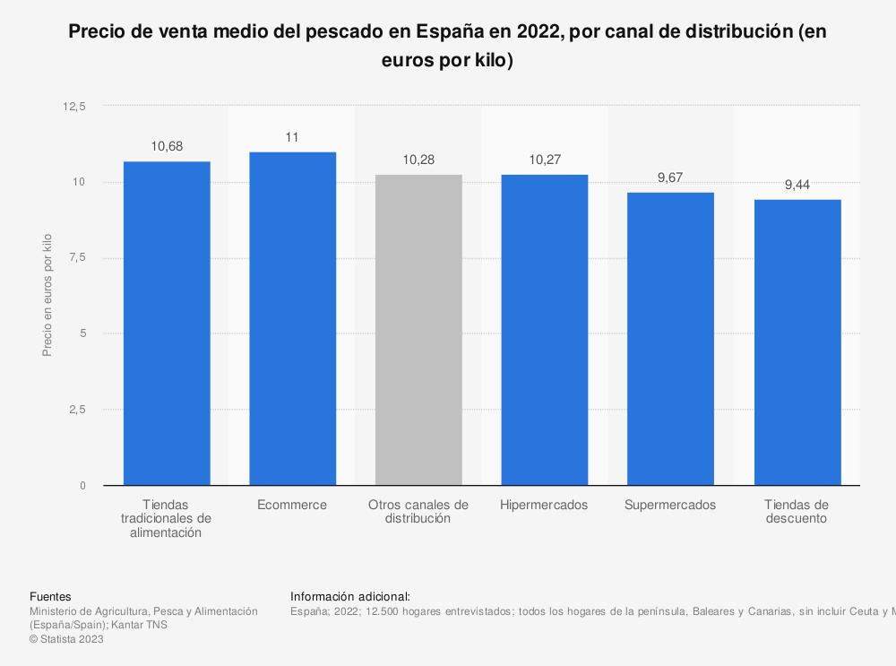 Estadística: Precio de venta medio del pescado en España en 2018, por canal de distribución (en euros por kilo) | Statista