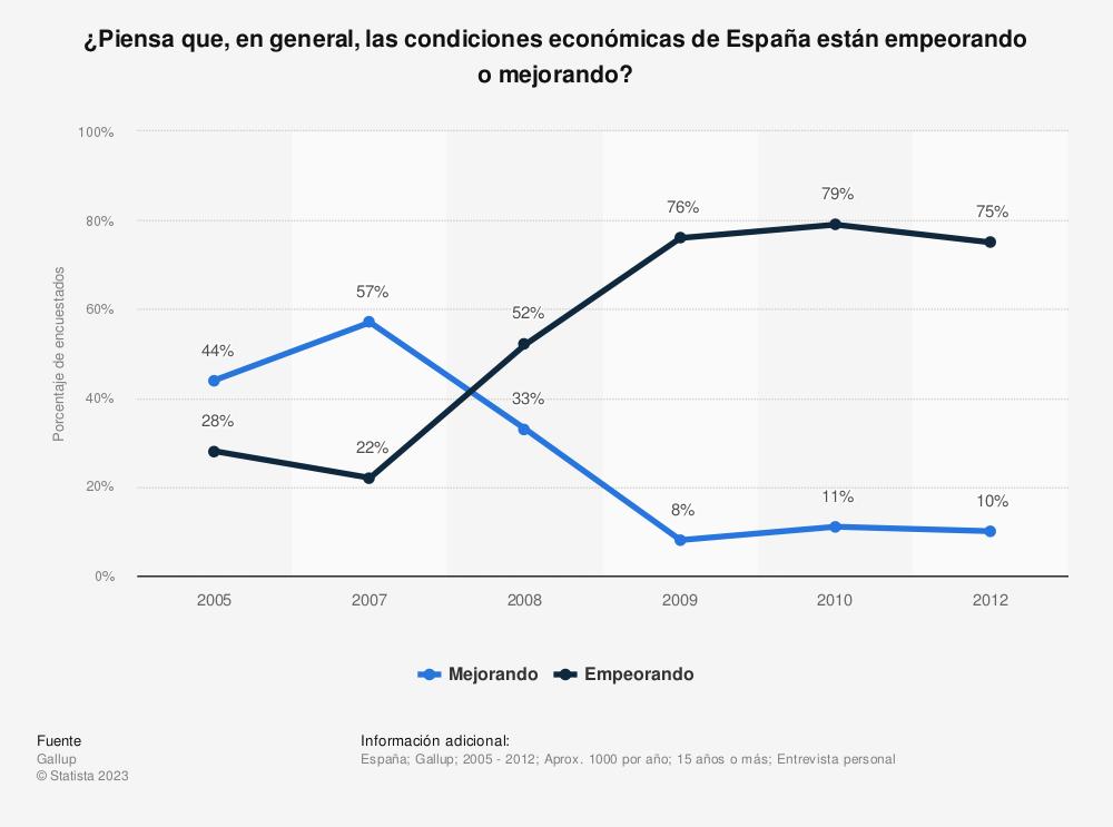 Estadística: ¿Piensa que, en general, las condiciones económicas de España están empeorando o mejorando? | Statista