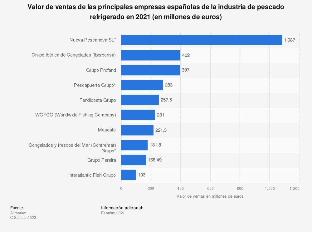 Estadística: Valor de ventas de las principales empresas españolas de la industria de pescado refrigerado en 2017 (en millones de euros) | Statista